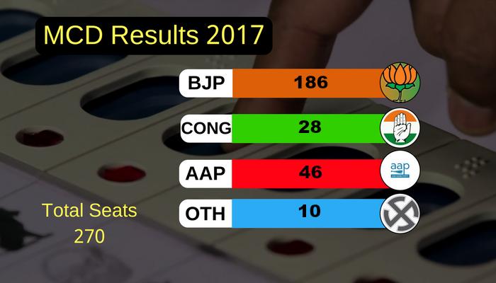 Delhi MCD elections result 2017